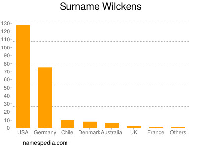 Surname Wilckens