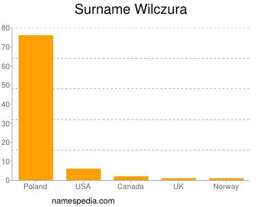 Surname Wilczura