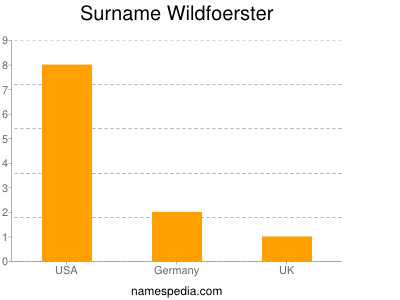 Surname Wildfoerster