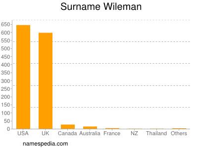 Surname Wileman