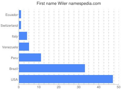 Given name Wiler