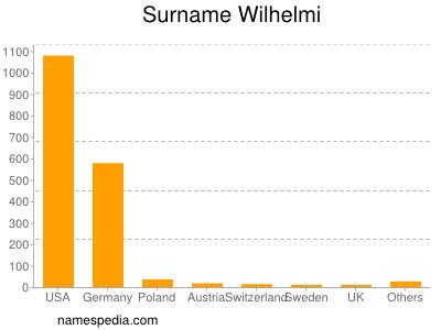 Surname Wilhelmi