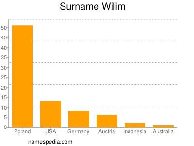 Surname Wilim