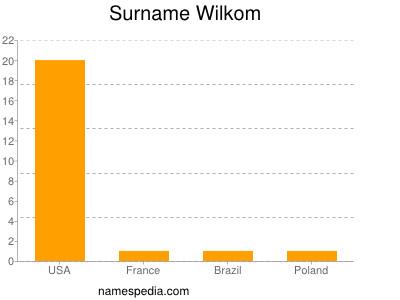 Surname Wilkom