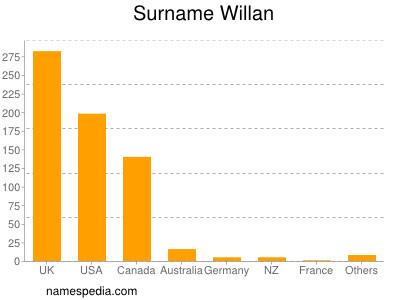 Surname Willan
