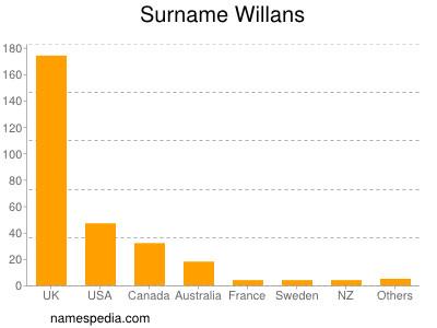 Surname Willans