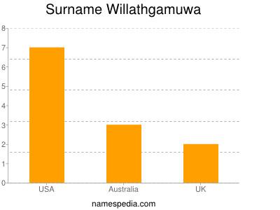 Surname Willathgamuwa