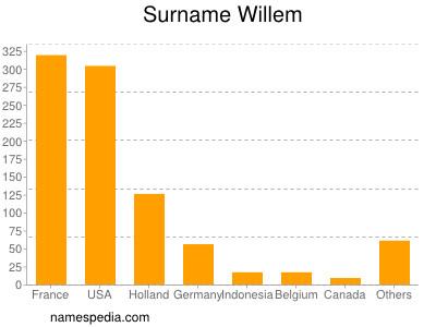Surname Willem