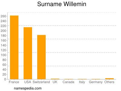 Surname Willemin