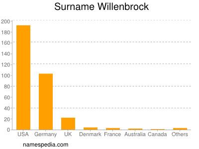 Surname Willenbrock