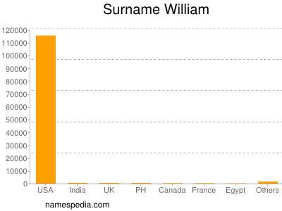Surname William
