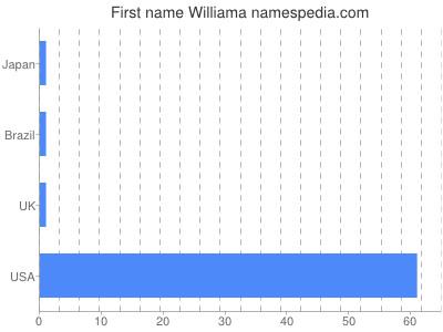 Given name Williama