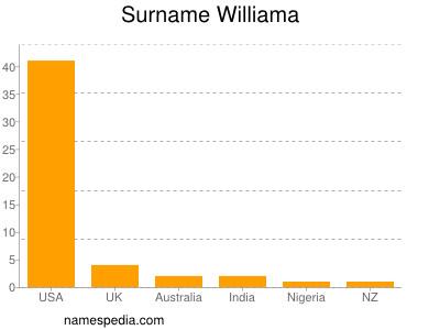 Surname Williama