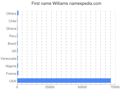 Given name Williams