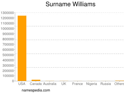 Surname Williams