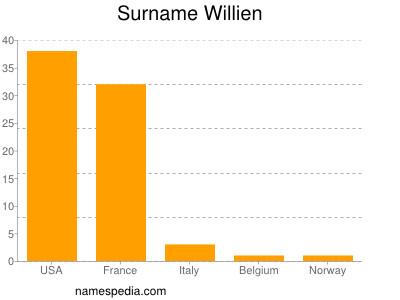 Surname Willien