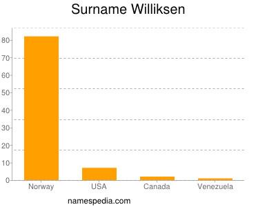 Surname Williksen