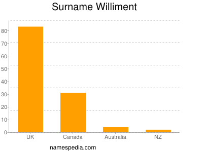 Surname Williment
