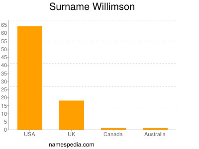 Surname Willimson