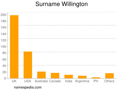 Surname Willington