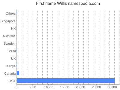 Given name Willis
