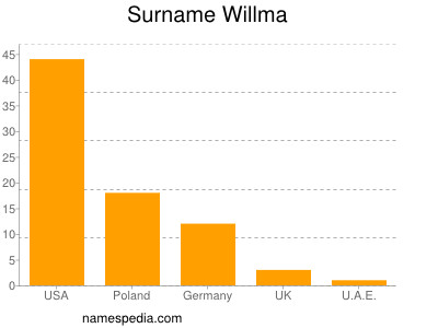 Surname Willma