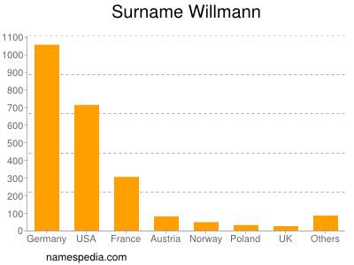 Surname Willmann