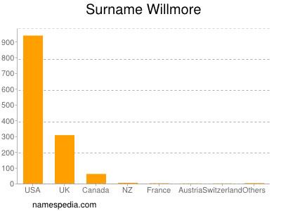 Surname Willmore