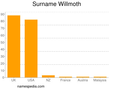 Surname Willmoth