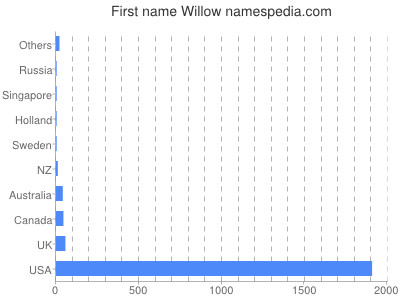 Given name Willow