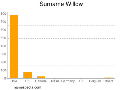 Surname Willow