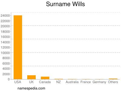 Surname Wills