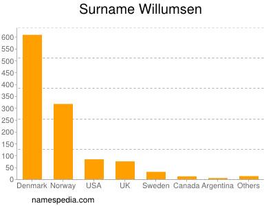 Surname Willumsen