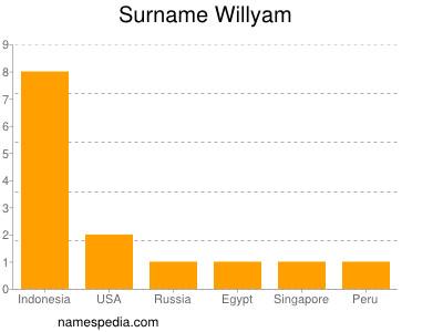 Surname Willyam
