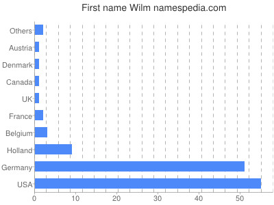 Given name Wilm