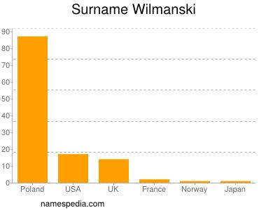 Surname Wilmanski