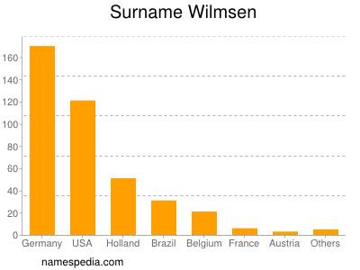 Surname Wilmsen