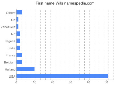 Given name Wils