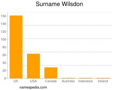 Surname Wilsdon