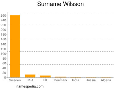 Surname Wilsson