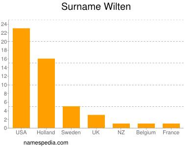 Surname Wilten