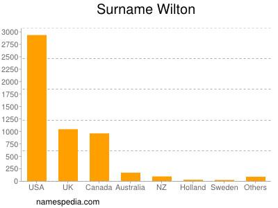 Surname Wilton