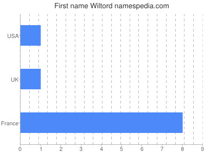 Given name Wiltord