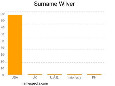 Surname Wilver