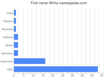 Given name Wima