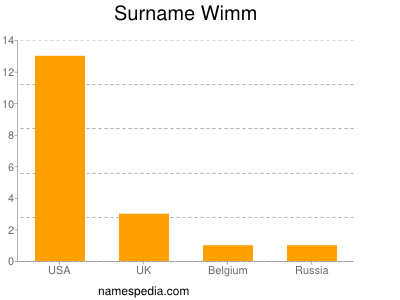 Surname Wimm