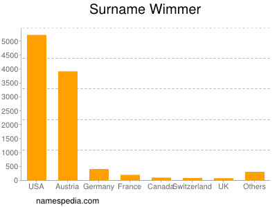 Surname Wimmer