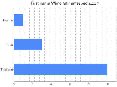Given name Wimolrat
