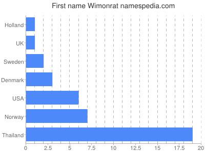 Given name Wimonrat