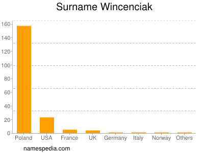 Surname Wincenciak